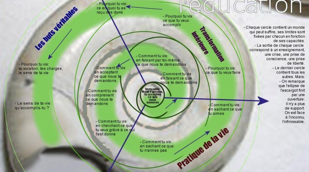 Les cercles de l'éducation